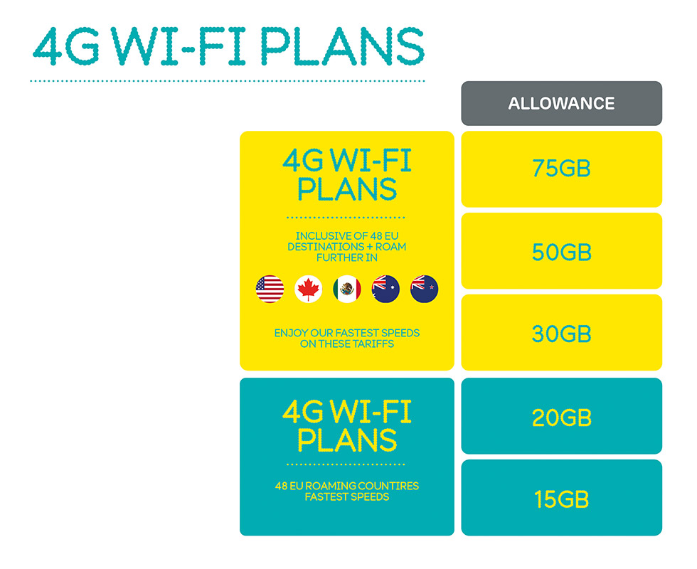 4GEE Wifi - Monthly plans