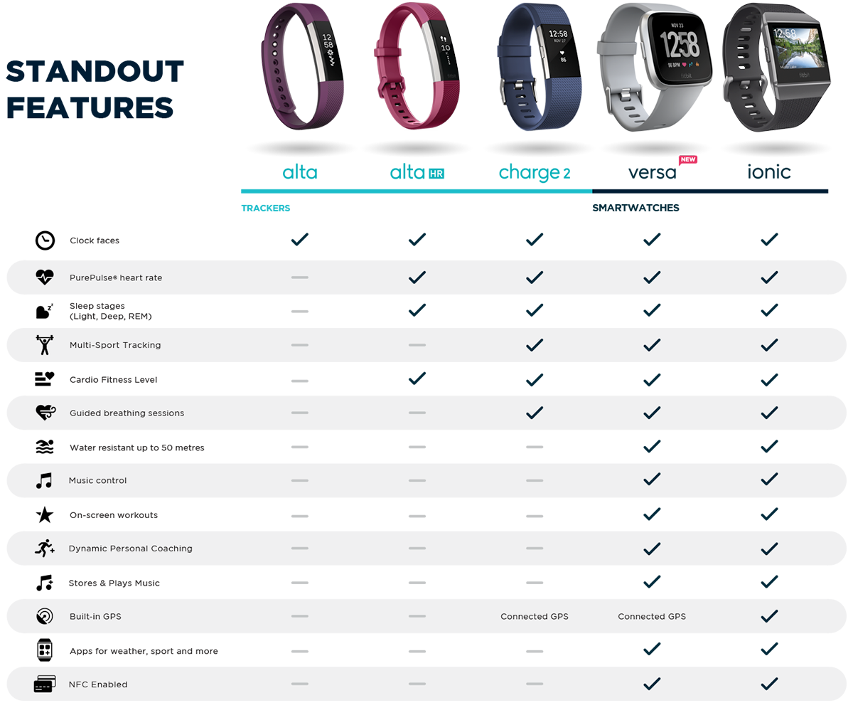 Fitbit Comparison Chart