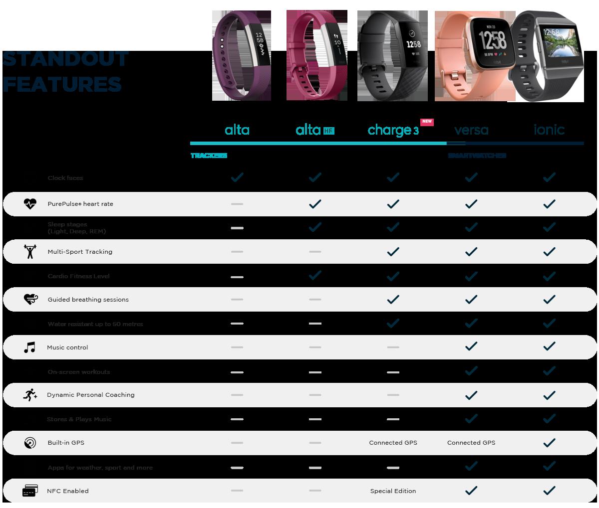 Fitbit Comparison Chart