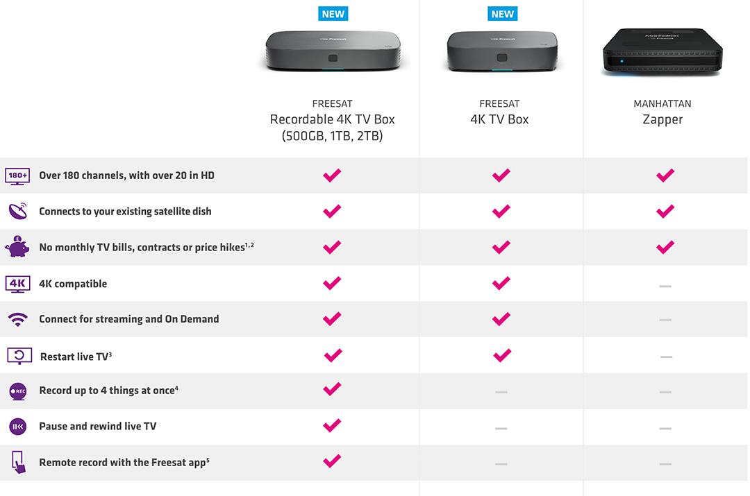 freesat boxes comparison