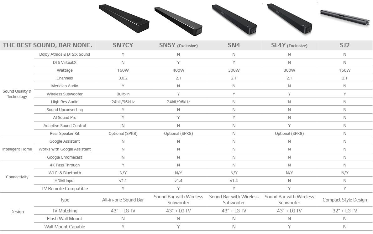soundbar comparison table 2