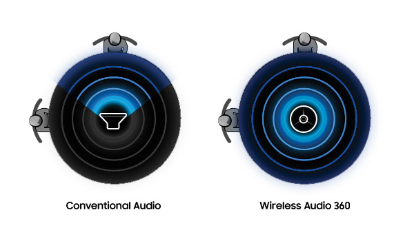 Samsung Audio sweet spot
