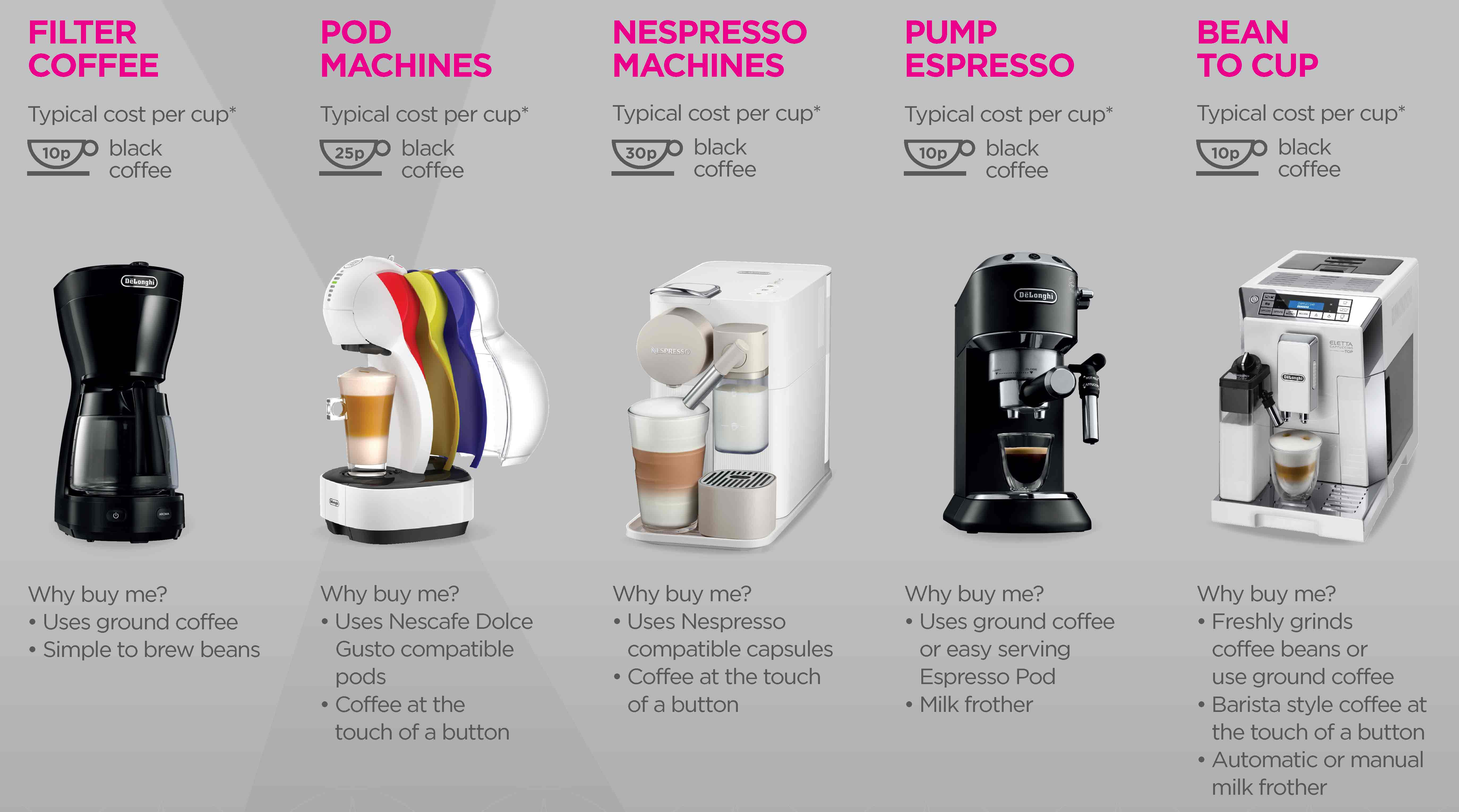 coffee machines - home coffee makers | currys